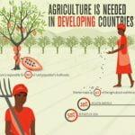 Credit Union di Amerika Memusatkan Bantuan Keuangan untuk Modal Pertanian